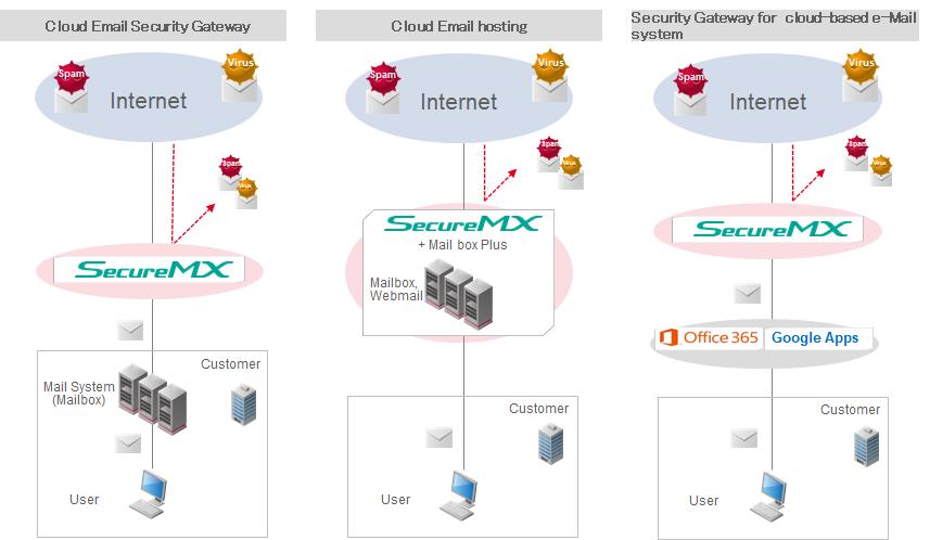 SecureMX_system