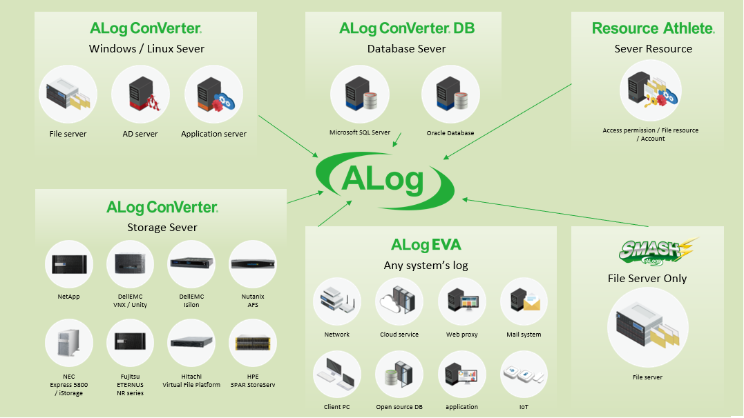 ALog-Overview
