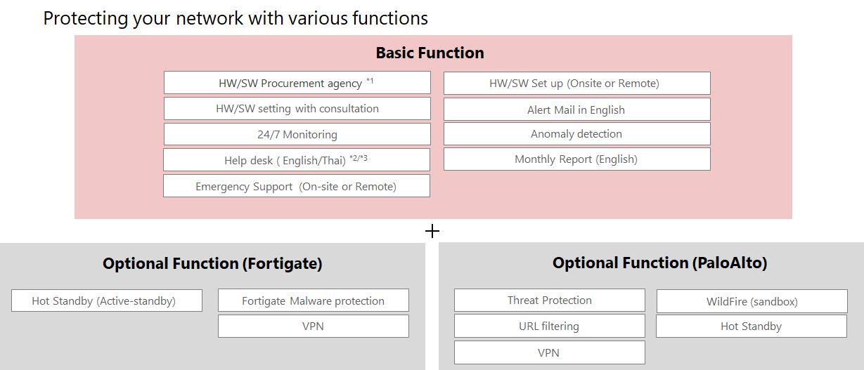 IIJ-Firewall-Management-Service-menu